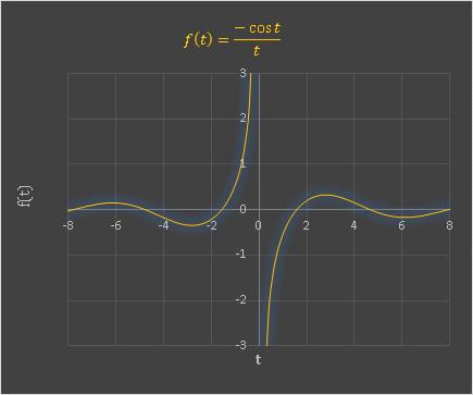余弦積分関数の被積分関数