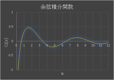 Excel 余弦積分関数のグラフの概形