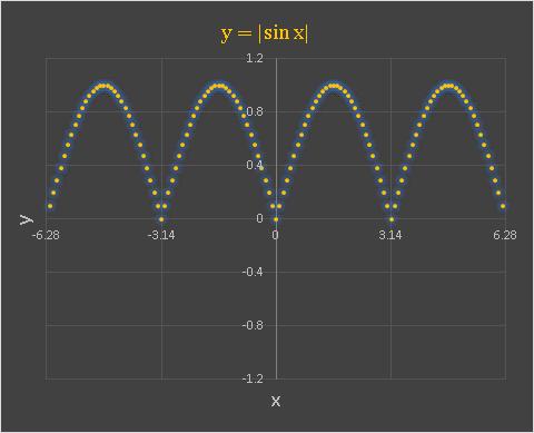 Excel sinx の絶対値のグラフ