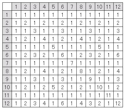 Excelで作成した最大公約数表