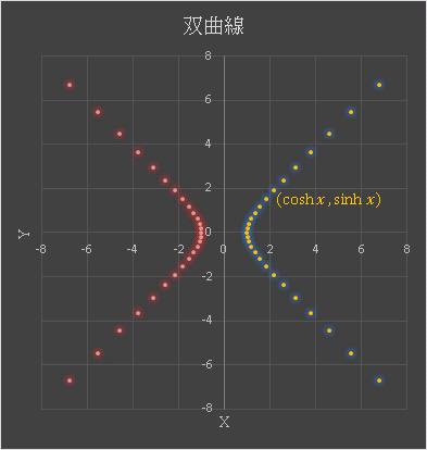 Excel 双曲線のグラフ