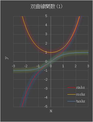 Excel 双曲線関数 SINH, COSH, TANH