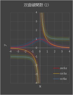 Excel 双曲線関数 SECH, CSCH, COTH