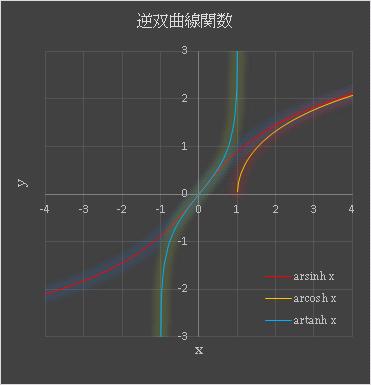 Excel 逆双曲線関数 ASINH, ACOSH, ATAH