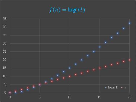 Excel FACT関数を用いてプロットした階乗の対数