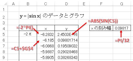 Excelのワークシートにy=abs(sinx)のデータ作成