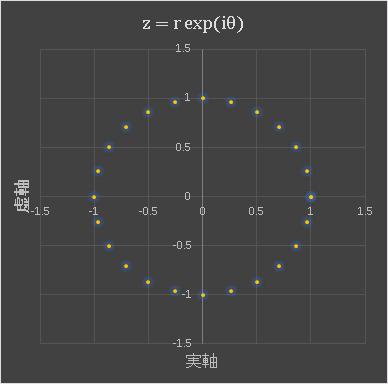 Excel で極形式の方程式を用いて複素平面にプロットした円