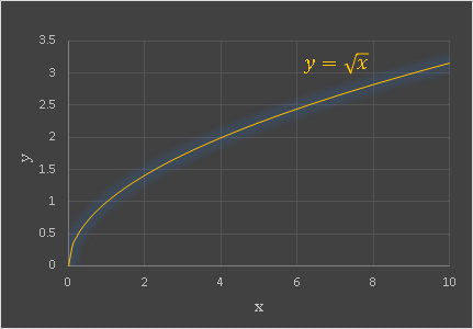 ExcelのSQRT関数を用いて描いた無理関数のグラフ
