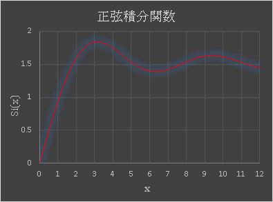 Excel 正弦積分関数のグラフ