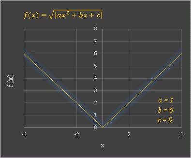 Excel 二次関数の平方根(ルート)