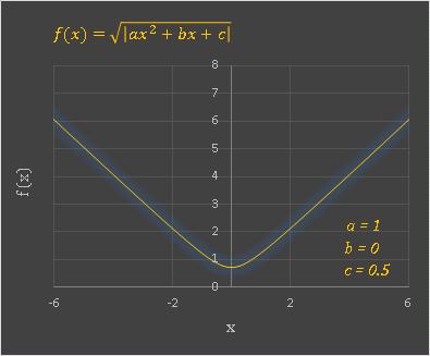 Excel SQRT(FUNCTION)