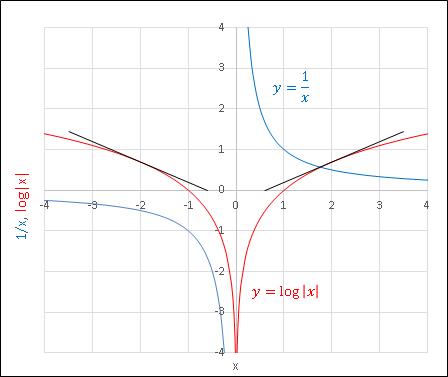[Excel] 1/xの積分グラフ
