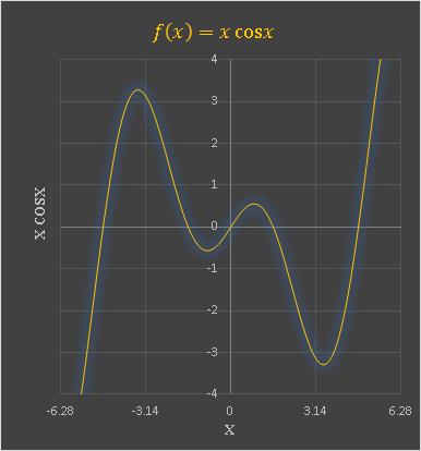 xcosxの積分